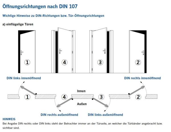 Öffnungsrichtung nach DIN